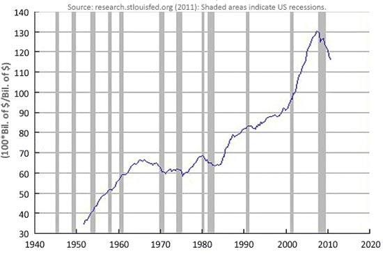 משבר כלכלי / מתוך: ביזנס אינסיידר